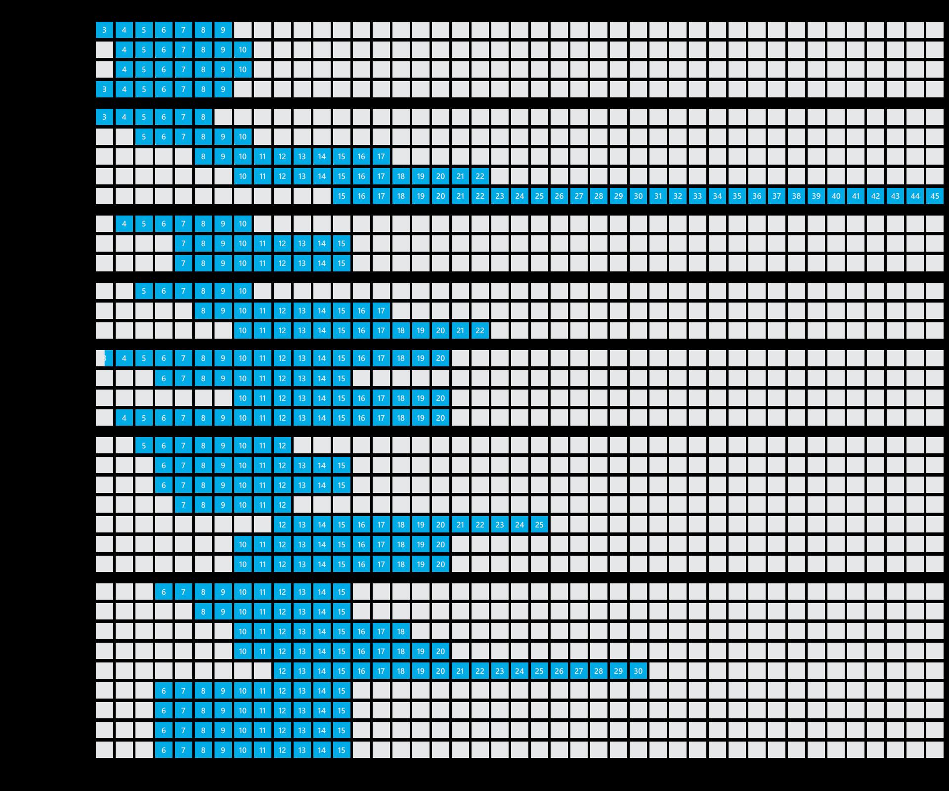 Sugerowana głębokość zastosowania naszych modułów LED (w cm)